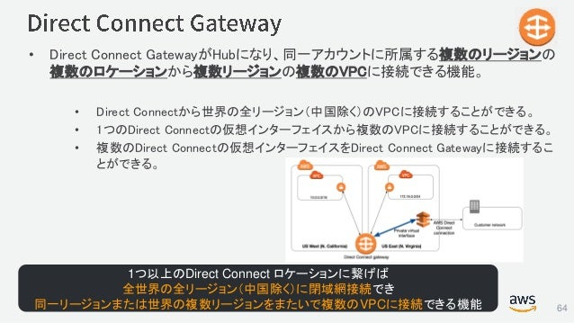 © 2017, Amazon Web Services, Inc. or its Affiliates. All rights reserved. • Direct Connect GatewayがHubになり、同一アカウントに所属する複数のリ...