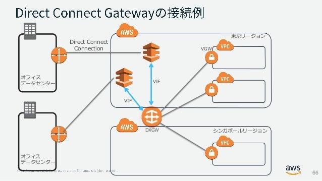 オフィス データセンター Direct Connect Connection 東京リージョン シンガポールリージョン VGW DXGW VIF オフィス データセンター VIF 66