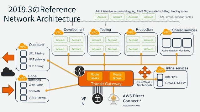 Account Account Account Account Account Account Account Account Account Account Account Account VP N AWS Direct Connect * ...