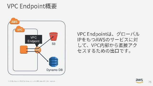 S3 Dynamo DB VPC Endpoint 75