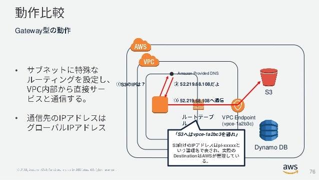 • • Gateway S3 Dynamo DB VPC Endpoint (vpce-1a2b3c) S3 vpce-1a2bc3 S3 IP pl-xxxxx Destination AWS Amazon Provided DNS S3 I...