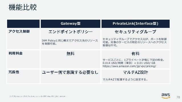 Gateway型 PrivateLink(Interface型) アクセス制御 IAM Policyと同じ構文でアクセス先のリソース を制限可能。 セキュリティグループでアクセス元IP、ポートを制御 可能。対象のサービスの特定のリソースへのアク...
