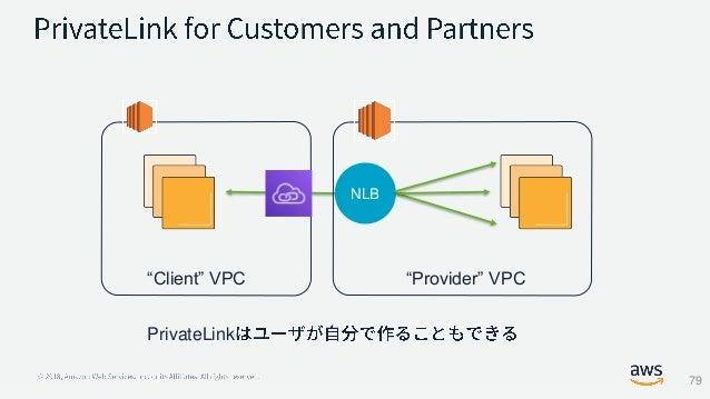 "NLB ""Provider"" VPC""Client"" VPC PrivateLink 79"