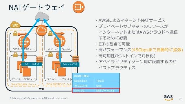 パブリックサブネット1 プライベートサブネット1 パブリックサブネット2 プライベートサブネット2 VPC アベイラビリティゾーン 1 アベイラビリティゾーン 2 0/0 – NAT-B0/0 – NAT-A ・AWSによるマネージドNATサー...