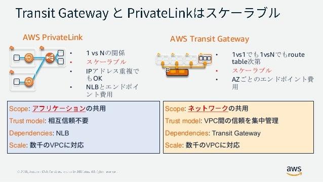 AWS Transit Gateway Account Account Account Account Development Account Account Account Account Testing Account Account Ac...