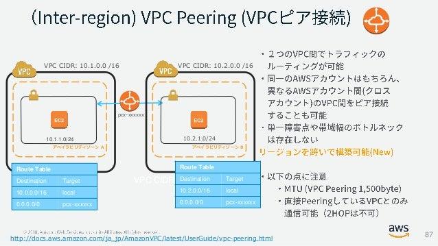 アベイラビリティゾーン A 10.1.1.0/24 VPC CIDR: 10.1.0.0 /16 アベイラビリティゾーン B 10.2.1.0/24 Route Table Destination Target 10.2.0.0/16 loca...