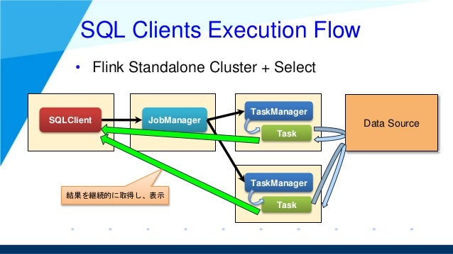 SQL Clients Execution Flow • Flink Standalone Cluster + Select SQLClient JobManager TaskManager TaskManager Data Source Ta...