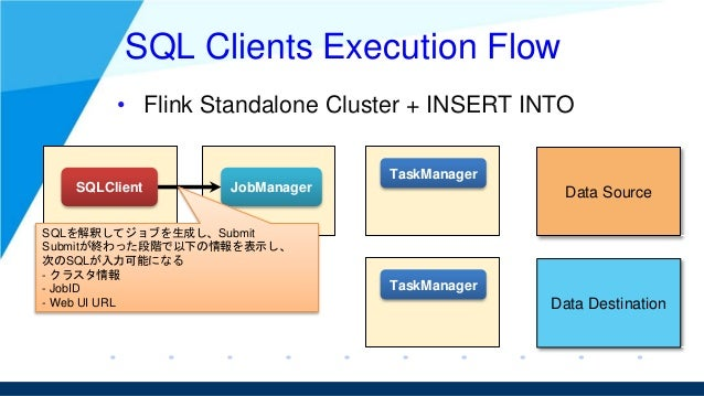 SQL Clients Execution Flow • Flink Standalone Cluster + INSERT INTO SQLClient JobManager TaskManager TaskManager Data Sour...