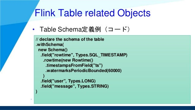"""Flink Table related Objects • Table Schema定義例(コード) // declare the schema of the table .withSchema( new Schema() .field(""""ro..."""