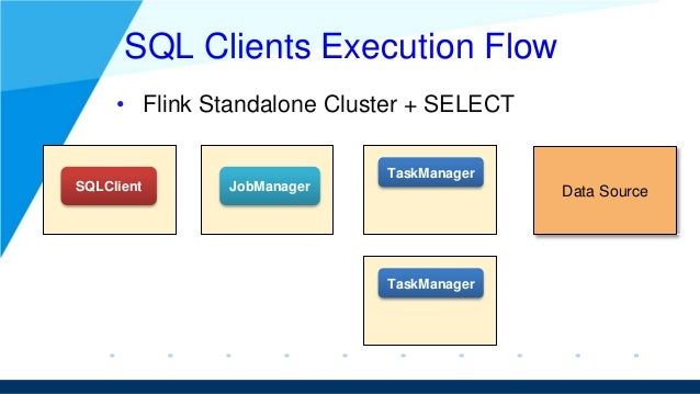 SQL Clients Execution Flow • Flink Standalone Cluster + SELECT SQLClient JobManager TaskManager TaskManager Data Source