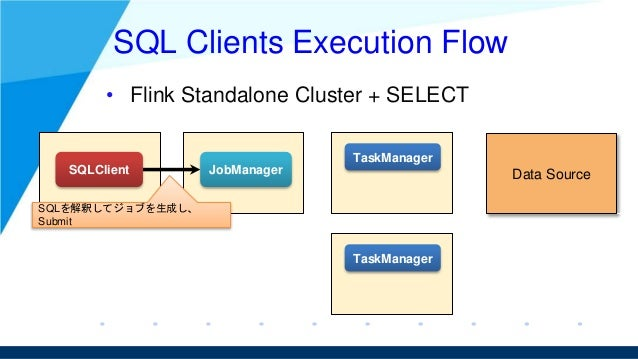 SQL Clients Execution Flow • Flink Standalone Cluster + SELECT SQLClient JobManager TaskManager TaskManager Data Source SQ...