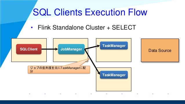 SQL Clients Execution Flow • Flink Standalone Cluster + SELECT SQLClient JobManager TaskManager TaskManager Data Source ジョ...