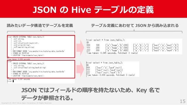 Copyright (C) 2019 Yahoo Japan Corporation. All Rights Reserved. JSON の Hive テーブルの定義 15 読みたいデータ構造でテーブルを定義 テーブル定義にあわせて JSON...