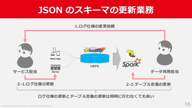 Copyright (C) 2019 Yahoo Japan Corporation. All Rights Reserved. JSON のスキーマの更新業務 16 サービス担当 データ利用担当 1.ログ仕様の変更依頼 2-1.ログ仕様の更新...