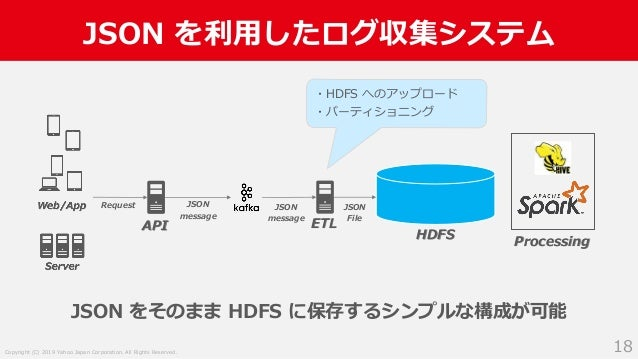 Copyright (C) 2019 Yahoo Japan Corporation. All Rights Reserved. JSON を利用したログ収集システム 18 API Request JSON message ETL HDFS J...