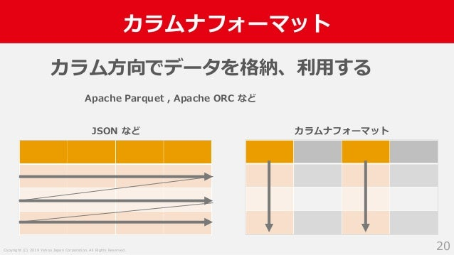 Copyright (C) 2019 Yahoo Japan Corporation. All Rights Reserved. カラムナフォーマット 20 カラム方向でデータを格納、利用する Apache Parquet , Apache O...