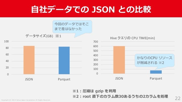 Copyright (C) 2019 Yahoo Japan Corporation. All Rights Reserved. 0 100 200 300 400 500 600 700 JSON Parquet Hive クエリの CPU ...