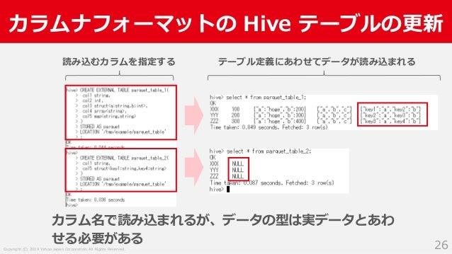 Copyright (C) 2019 Yahoo Japan Corporation. All Rights Reserved. カラムナフォーマットの Hive テーブルの更新 26 読み込むカラムを指定する テーブル定義にあわせてデータが読...