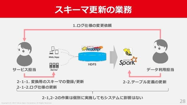 Copyright (C) 2019 Yahoo Japan Corporation. All Rights Reserved. スキーマ更新の業務 28 サービス担当 データ利用担当 1.ログ仕様の変更依頼 2-1-1. 変換用のスキーマの登...