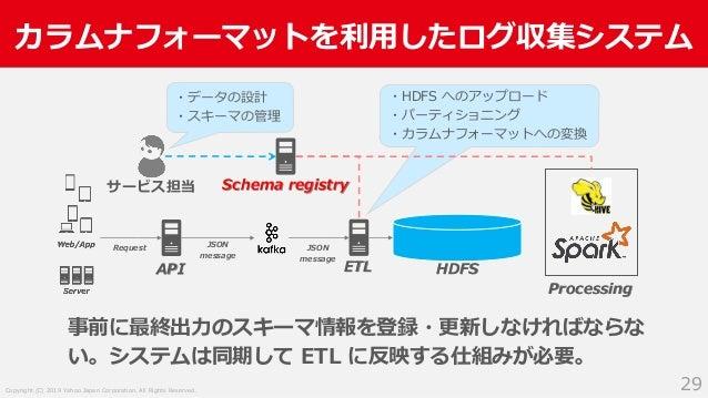 Copyright (C) 2019 Yahoo Japan Corporation. All Rights Reserved. カラムナフォーマットを利用したログ収集システム 29 ・HDFS へのアップロード ・パーティショニング ・カラム...
