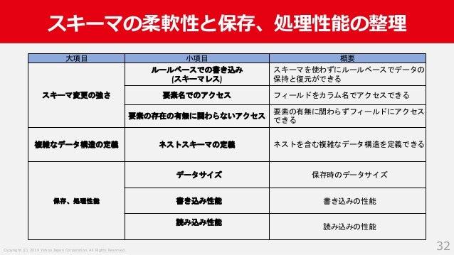 Copyright (C) 2019 Yahoo Japan Corporation. All Rights Reserved. スキーマの柔軟性と保存、処理性能の整理 32 大項目 小項目 概要 スキーマ変更の強さ ルールベースでの書き込み ...