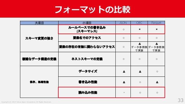 Copyright (C) 2019 Yahoo Japan Corporation. All Rights Reserved. フォーマットの比較 33 大項目 小項目 JSON ORC Parquet スキーマ変更の強さ ルールベースでの書...