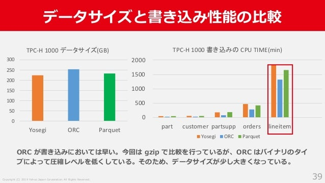 Copyright (C) 2019 Yahoo Japan Corporation. All Rights Reserved. データサイズと書き込み性能の比較 39 0 500 1000 1500 2000 part customer pa...