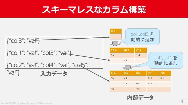 """Copyright (C) 2019 Yahoo Japan Corporation. All Rights Reserved. スキーマレスなカラム構築 41 {""""col3"""": """"val""""} {""""col1"""": """"val"""", """"col5"""": """"..."""
