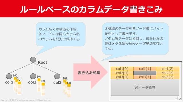 Copyright (C) 2019 Yahoo Japan Corporation. All Rights Reserved. ルールベースのカラムデータ書きこみ 42 col1[0] col1[1] col1[2] col2[0] col2...