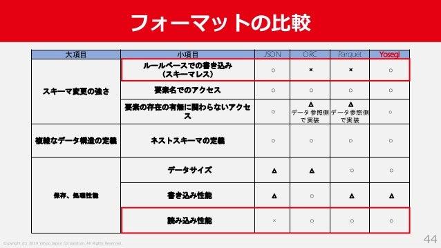 Copyright (C) 2019 Yahoo Japan Corporation. All Rights Reserved. フォーマットの比較 44 大項目 小項目 JSON ORC Parquet Yosegi スキーマ変更の強さ ルー...