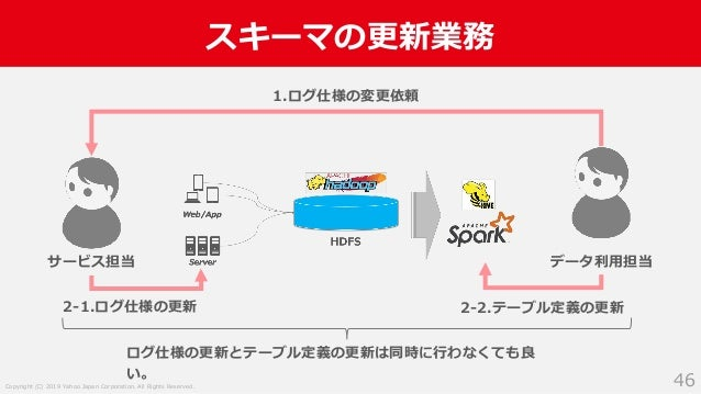 Copyright (C) 2019 Yahoo Japan Corporation. All Rights Reserved. スキーマの更新業務 46 サービス担当 データ利用担当 1.ログ仕様の変更依頼 2-1.ログ仕様の更新 2-2.テ...