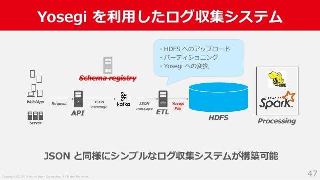 Copyright (C) 2019 Yahoo Japan Corporation. All Rights Reserved. Yosegi を利用したログ収集システム 47 API Request JSON message ETL HDFS...