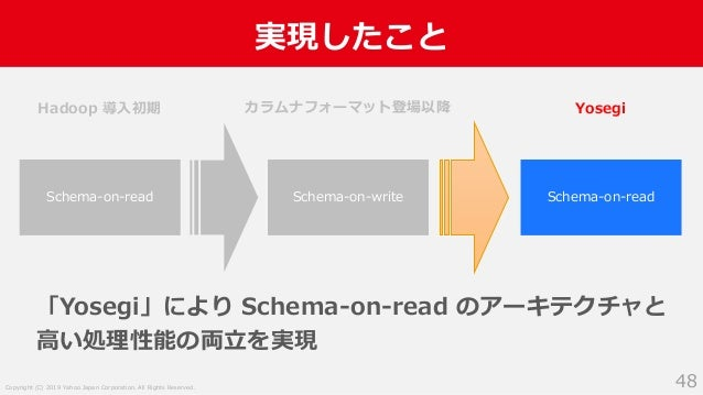 Copyright (C) 2019 Yahoo Japan Corporation. All Rights Reserved. 実現したこと 48 Schema-on-read Schema-on-write Hadoop 導入初期 カラムナ...