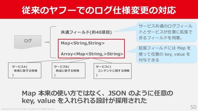 Copyright (C) 2019 Yahoo Japan Corporation. All Rights Reserved. 従来のヤフーでのログ仕様変更の対応 50 Map 本来の使い方ではなく、JSON のように任意の key, val...
