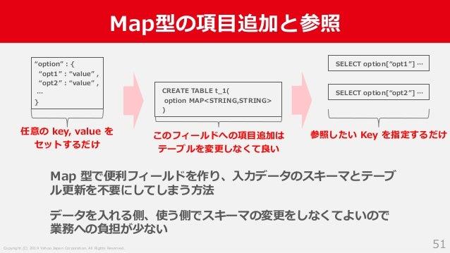Copyright (C) 2019 Yahoo Japan Corporation. All Rights Reserved. Map型の項目追加と参照 51 Map 型で便利フィールドを作り、入力データのスキーマとテーブ ル更新を不要にして...