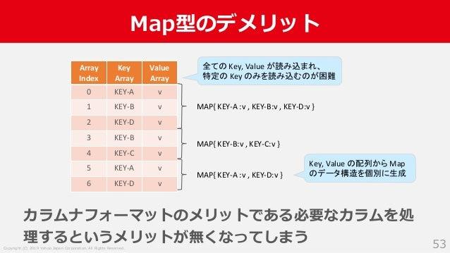 Copyright (C) 2019 Yahoo Japan Corporation. All Rights Reserved. Map型のデメリット 53 カラムナフォーマットのメリットである必要なカラムを処 理するというメリットが無くなって...