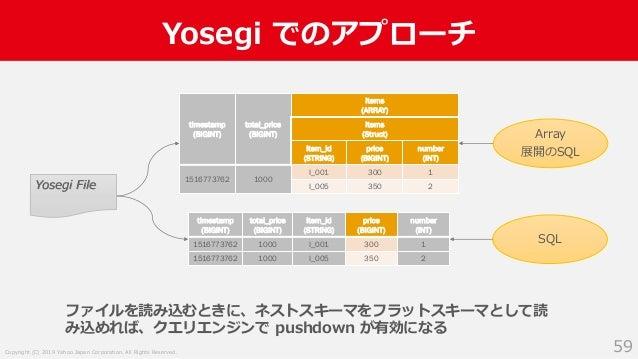 Copyright (C) 2019 Yahoo Japan Corporation. All Rights Reserved. Yosegi でのアプローチ 59 ファイルを読み込むときに、ネストスキーマをフラットスキーマとして読 み込めれば...