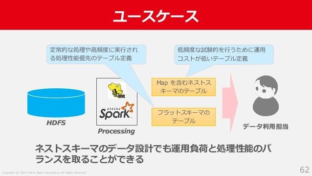 Copyright (C) 2019 Yahoo Japan Corporation. All Rights Reserved. ユースケース 62 HDFS Processing データ利用担当 Map を含むネストス キーマのテーブル フラ...