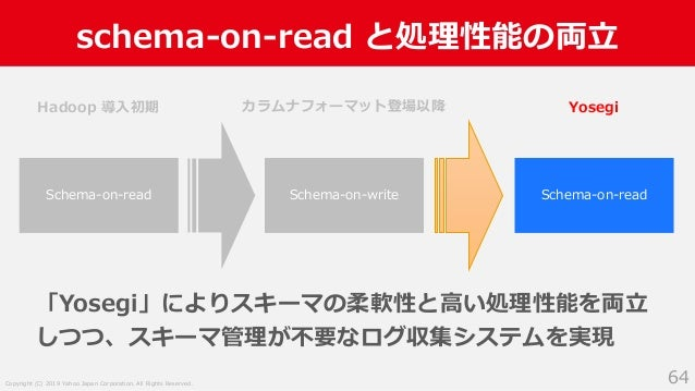 Copyright (C) 2019 Yahoo Japan Corporation. All Rights Reserved. schema-on-read と処理性能の両立 64 Schema-on-read Schema-on-write...