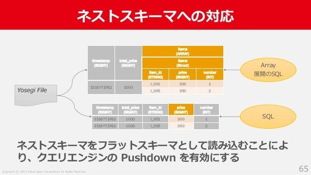 Copyright (C) 2019 Yahoo Japan Corporation. All Rights Reserved. ネストスキーマへの対応 65 ネストスキーマをフラットスキーマとして読み込むことによ り、クエリエンジンの Pus...