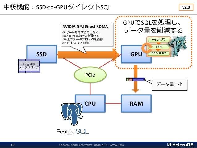 中核機能:SSD-to-GPUダイレクトSQL CPU RAM SSD GPU PCIe PostgreSQL データブロック NVIDIA GPUDirect RDMA CPU/RAMを介することなく、 Peer-to-PeerのDMAを用い...