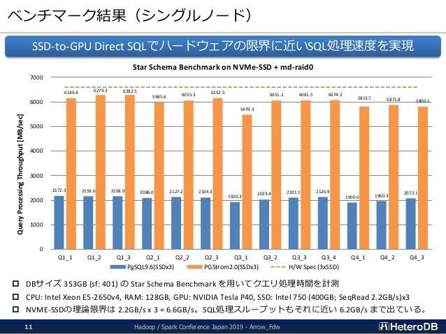 ベンチマーク結果(シングルノード) Hadoop / Spark Conference Japan 2019 - Arrow_Fdw11 2172.3 2159.6 2158.9 2086.0 2127.2 2104.3 1920.3 2023...