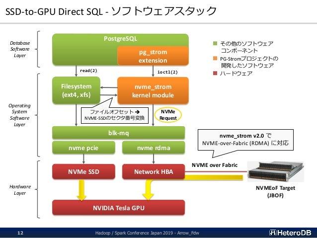 SSD-to-GPU Direct SQL - ソフトウェアスタック Hadoop / Spark Conference Japan 2019 - Arrow_Fdw12 Filesystem (ext4, xfs) nvme_strom ke...
