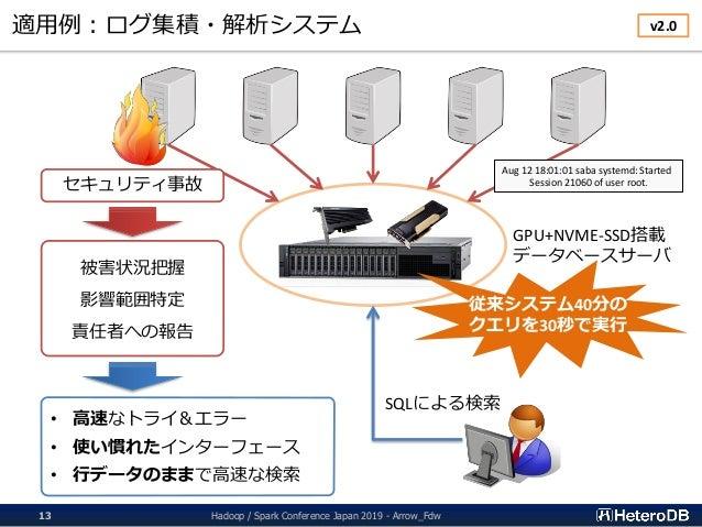 適用例:ログ集積・解析システム Hadoop / Spark Conference Japan 2019 - Arrow_Fdw13 GPU+NVME-SSD搭載 データベースサーバ SQLによる検索 セキュリティ事故 被害状況把握 影響範囲特...