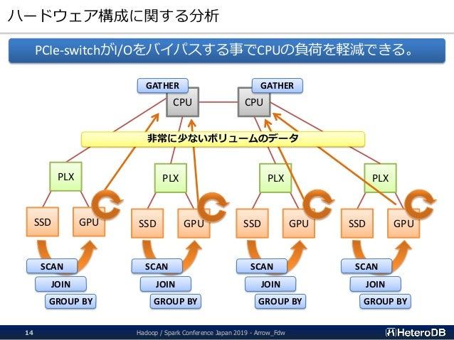ハードウェア構成に関する分析 Hadoop / Spark Conference Japan 2019 - Arrow_Fdw14 PCIe-switchがI/Oをバイパスする事でCPUの負荷を軽減できる。 CPU CPU PLX SSD GP...