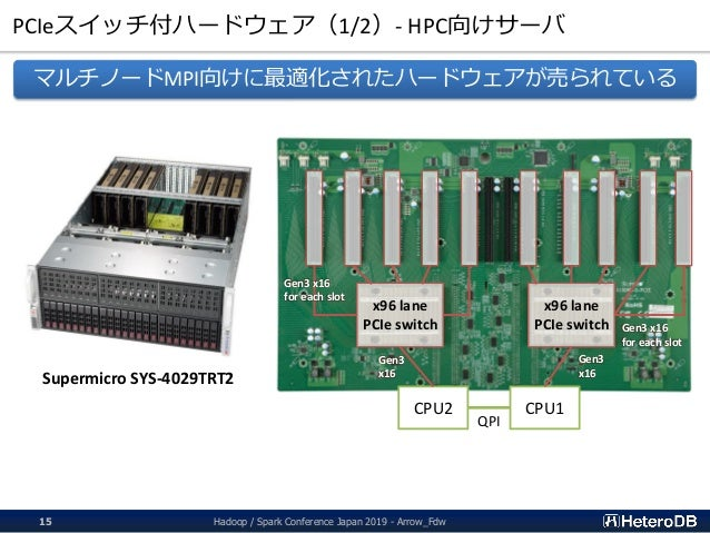 PCIeスイッチ付ハードウェア(1/2)- HPC向けサーバ Hadoop / Spark Conference Japan 2019 - Arrow_Fdw15 Supermicro SYS-4029TRT2 x96 lane PCIe sw...