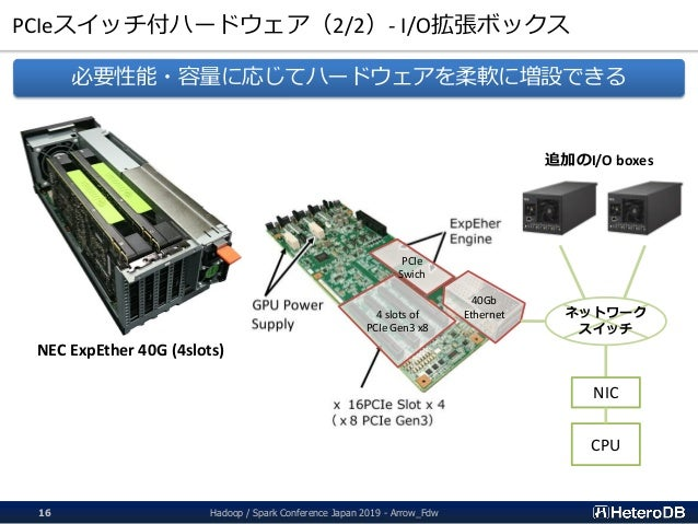PCIeスイッチ付ハードウェア(2/2)- I/O拡張ボックス Hadoop / Spark Conference Japan 2019 - Arrow_Fdw16 NEC ExpEther 40G (4slots) 4 slots of PC...