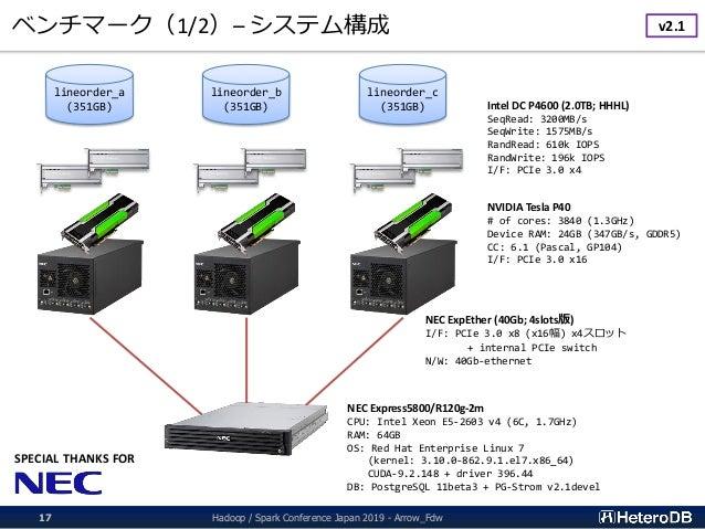 ベンチマーク(1/2)– システム構成 Hadoop / Spark Conference Japan 2019 - Arrow_Fdw17 NEC Express5800/R120g-2m CPU: Intel Xeon E5-2603 v4...