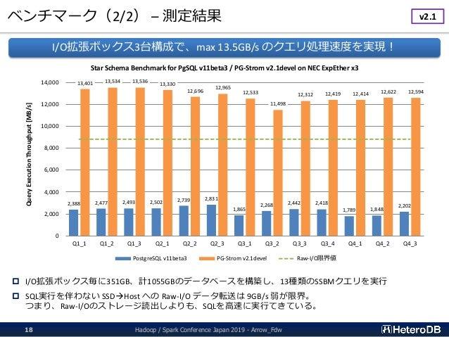 ベンチマーク(2/2) – 測定結果 Hadoop / Spark Conference Japan 2019 - Arrow_Fdw18  I/O拡張ボックス毎に351GB、計1055GBのデータベースを構築し、13種類のSSBMクエリを実...