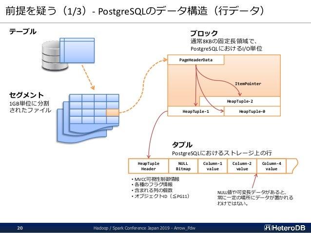 前提を疑う(1/3)- PostgreSQLのデータ構造(行データ) テーブル セグメント 1GB単位に分割 されたファイル ブロック 通常8KBの固定長領域で、 PostgreSQLにおけるI/O単位 PageHeaderData HeapT...